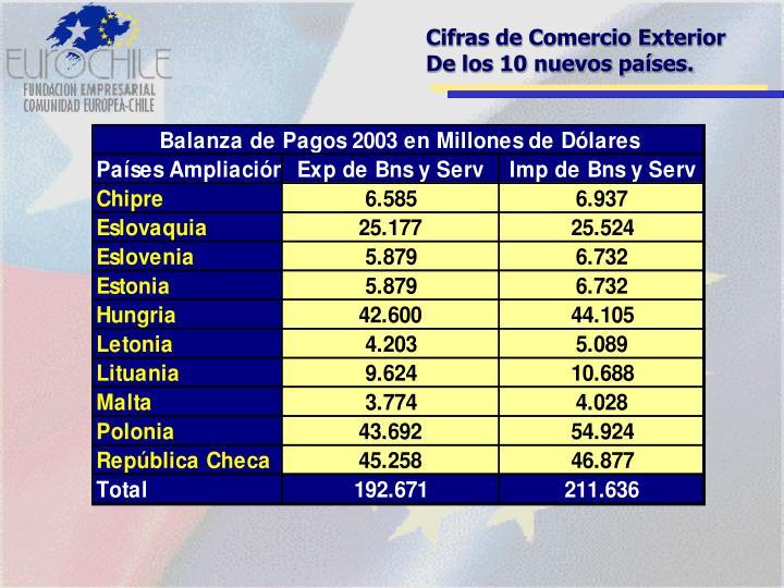 Cifras de Comercio Exterior De los 10 nuevos países.