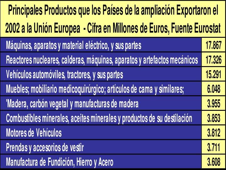 Comercio entre La Unión Europea (15)  y los Países de la Ampliación