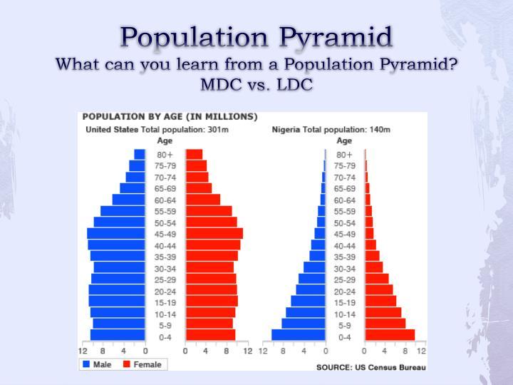 PPT - Region PowerPoint Presentation