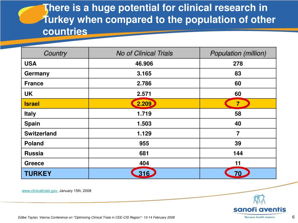 There is a huge potential for clinical research in Turkey when compared to the population of other countries