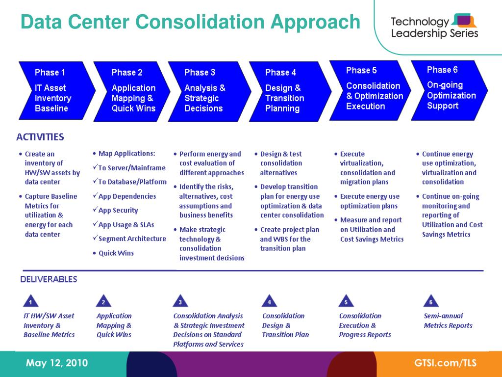 Data Center Consolidation Approach