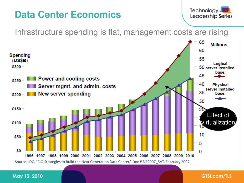 Data Center Economics