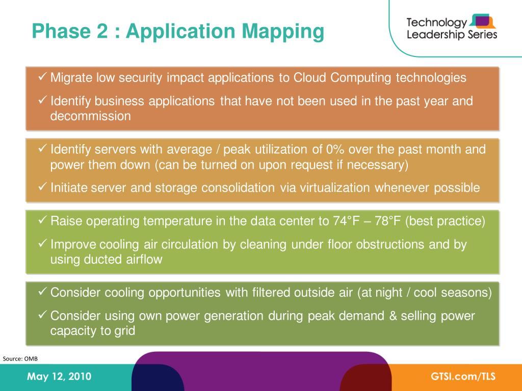 Phase 2 : Application Mapping