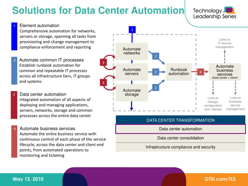 Solutions for Data Center Automation