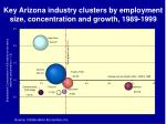 key arizona industry clusters by employment size concentration and growth 1989 1999