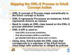 mapping the owl s process to kaos concept action