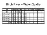 birch river water quality