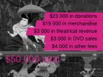 23 000 in donations