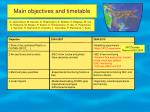 main objectives and timetable1