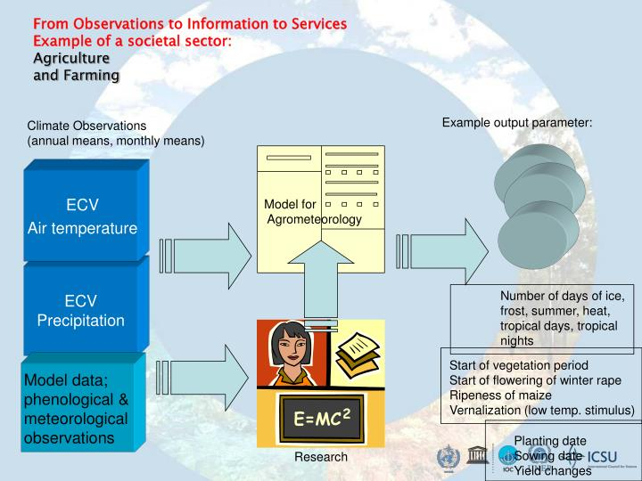 From Observations to Information to Services