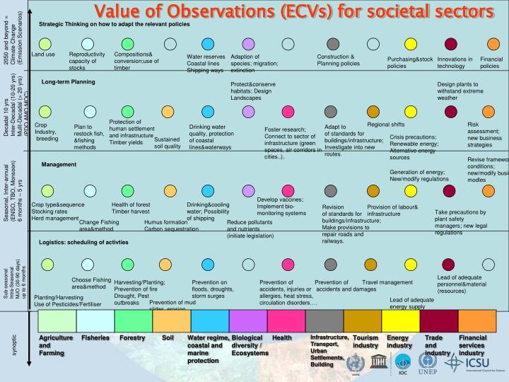 Value of Observations (ECVs) for societal sectors