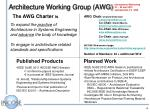 architecture working group awg