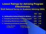 lowest ratings for advising program effectiveness six th national survey on academic advising 2004