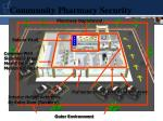 community pharmacy security