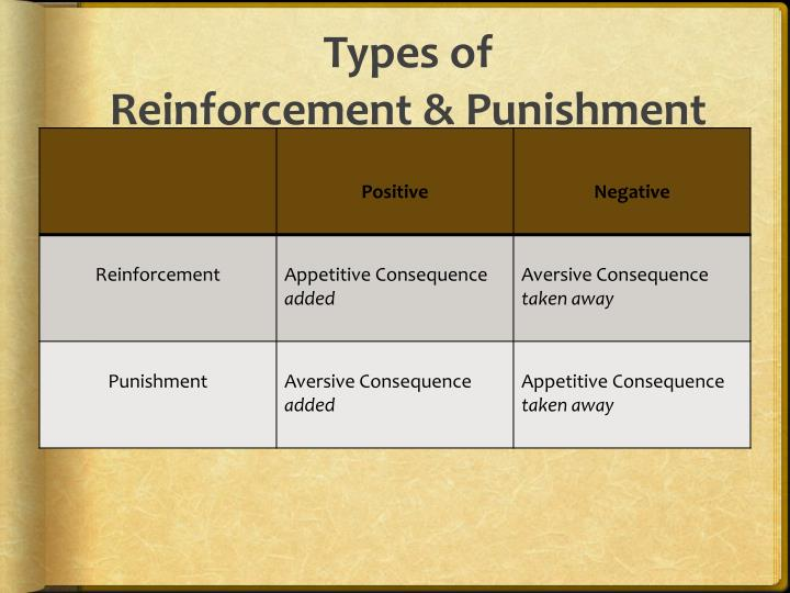 types of punishment There are two types of punishment in operant conditioning: positive punishment, punishment by application, or type i punishment, an experimenter punishes a response.