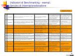 indicatori di benchmarking esempi servizio di internazionalizzazione