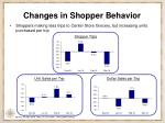 changes in shopper behavior1