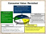 consumer value revisited6