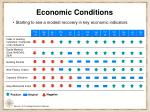 starting to see a modest recovery in key economic indicators