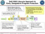 dod 5000 lifecycle approach to early designed in program protection