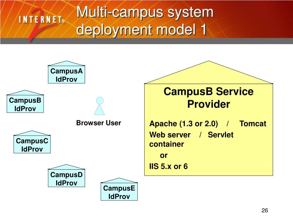 Multi-campus system deployment model 1