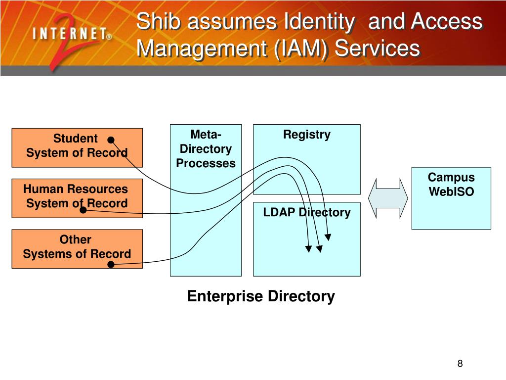 Shib assumes Identity  and Access Management (IAM) Services
