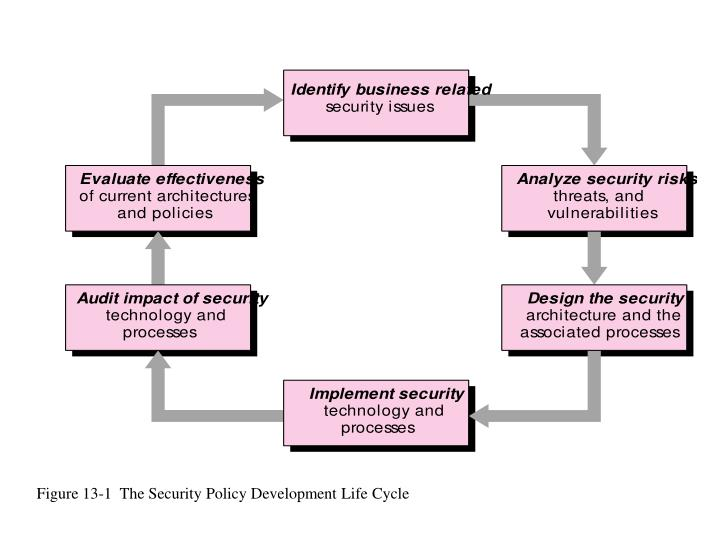 Figure 13-1  The Security Policy Development Life Cycle