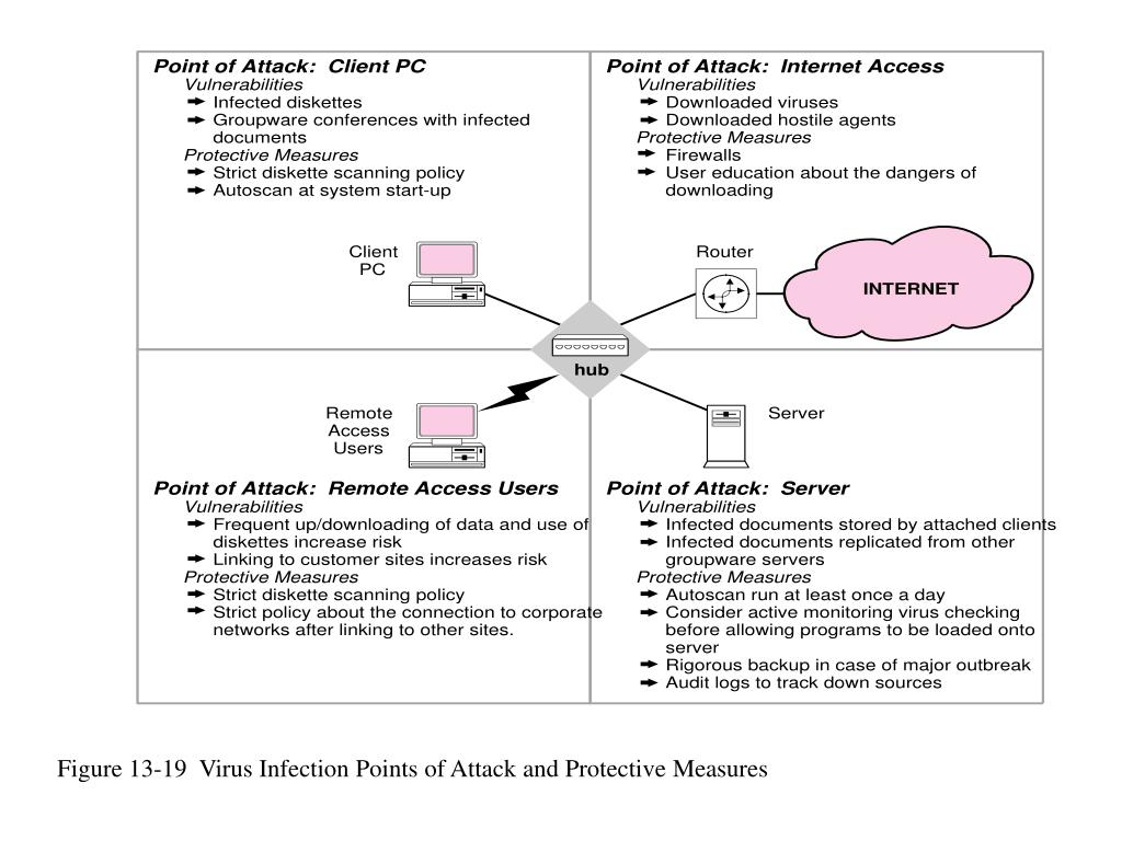 Figure 13-19  Virus Infection Points of Attack and Protective Measures