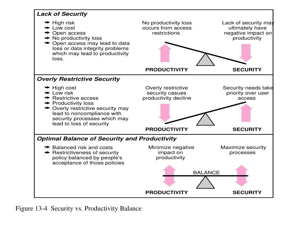 Figure 13-4  Security vs. Productivity Balance