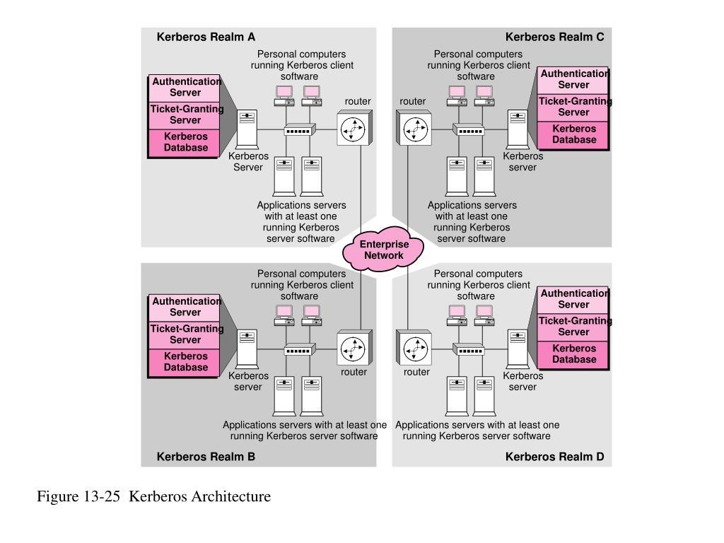 Figure 13-25  Kerberos Architecture