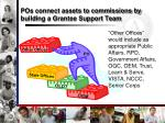 pos connect assets to commissions by building a grantee support team