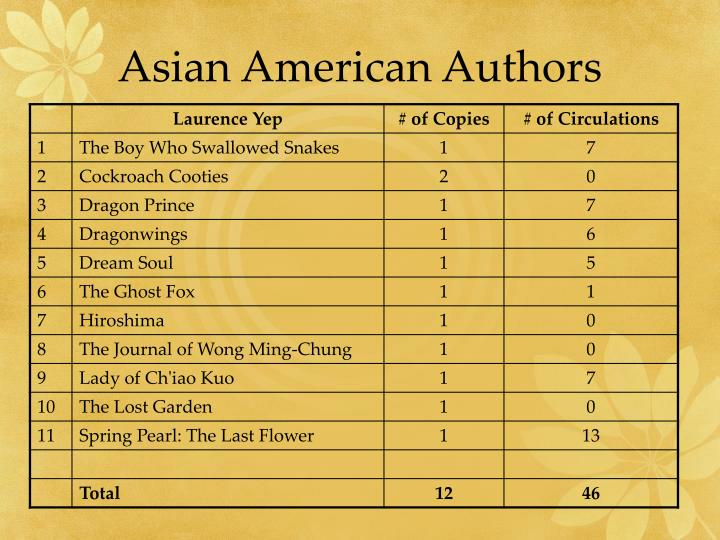 Asian American Authors