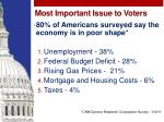 most important issue to voters