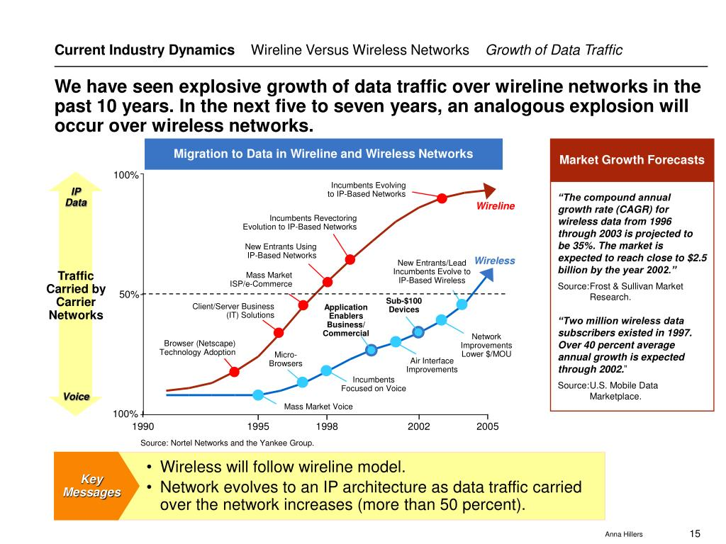 Migration to Data in Wireline and Wireless Networks