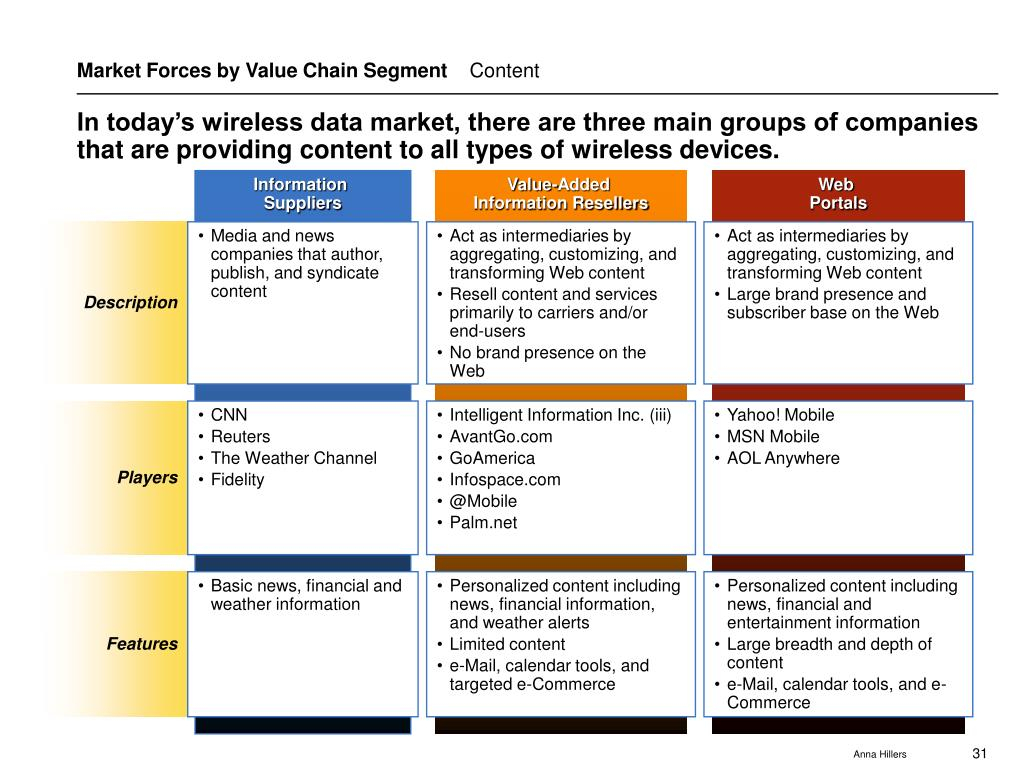 Market Forces by Value Chain Segment