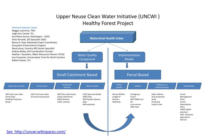 upper neuse clean water initiative uncwi healthy forest project n.