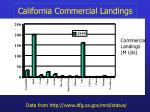 california commercial landings