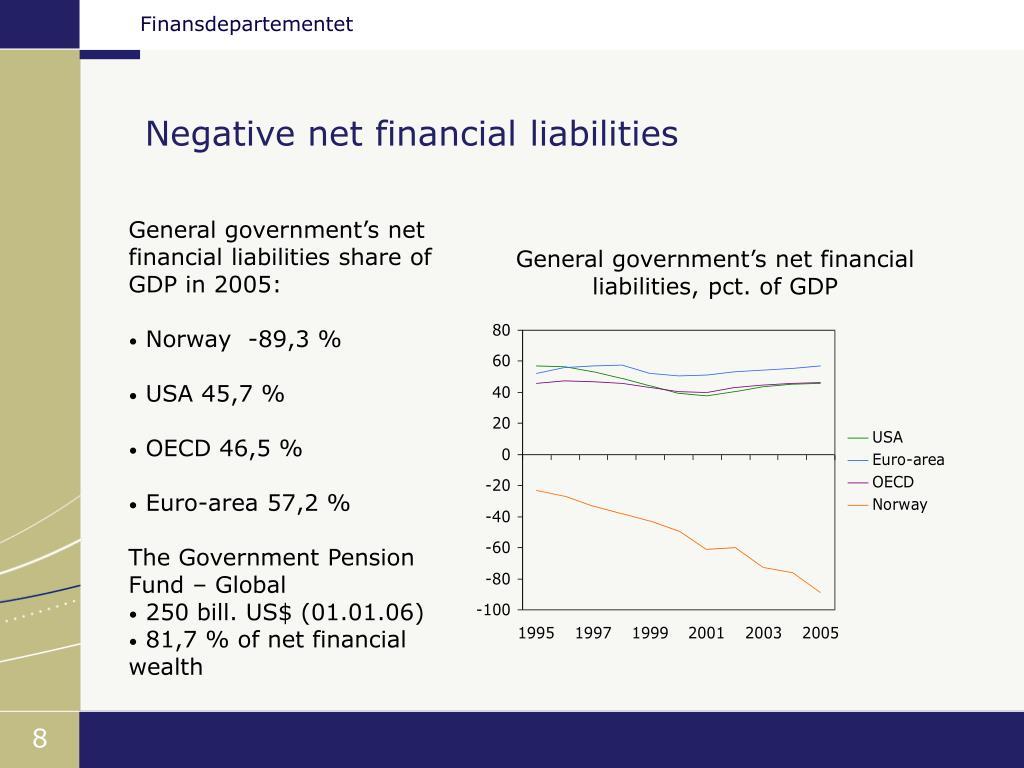 Negative net financial liabilities