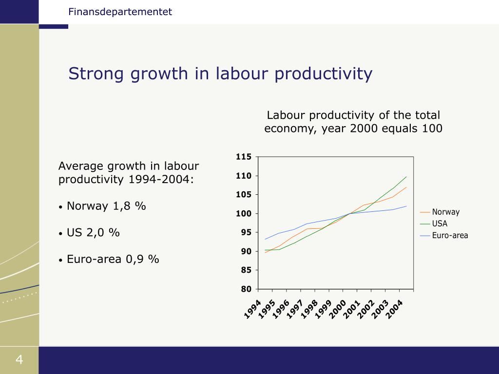 Strong growth in labour productivity