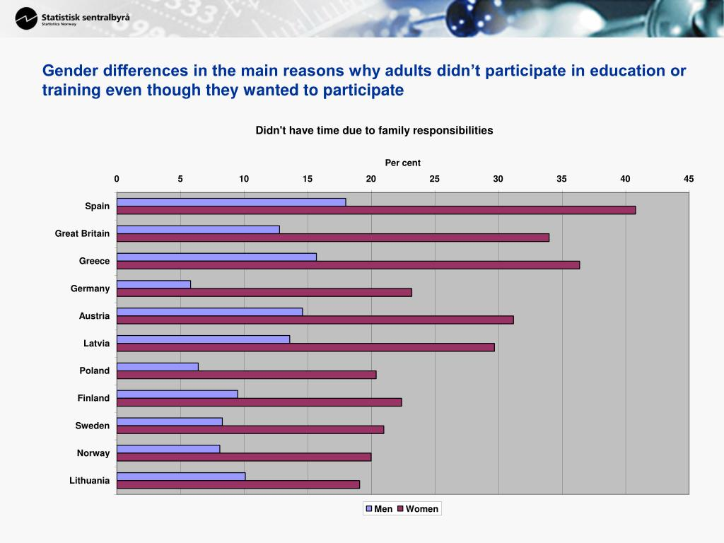 Gender differences in the main reasons why adults didn't participate in education or training even though they wanted to participate