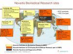 novartis biomedical research sites