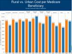 rural vs urban cost per medicare beneficiary source dartmouth atlas of healthcare