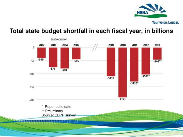 Total state budget shortfall in each fiscal year, in billions