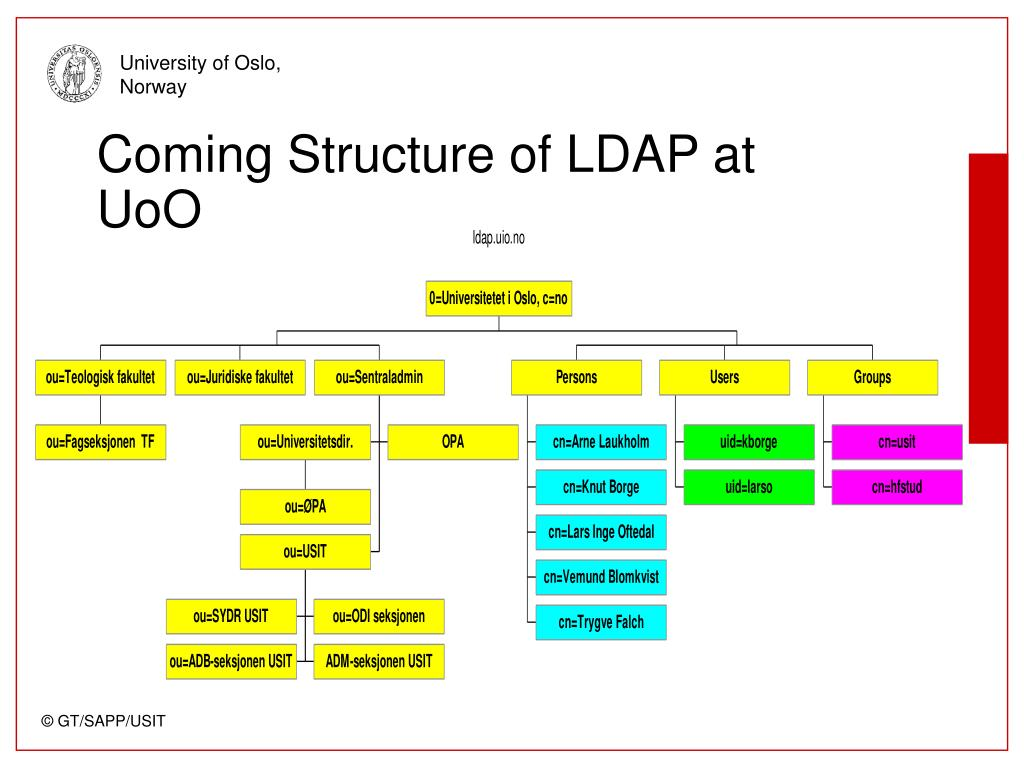 Coming Structure of LDAP at UoO