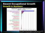 recent occupational growth growth in numbers