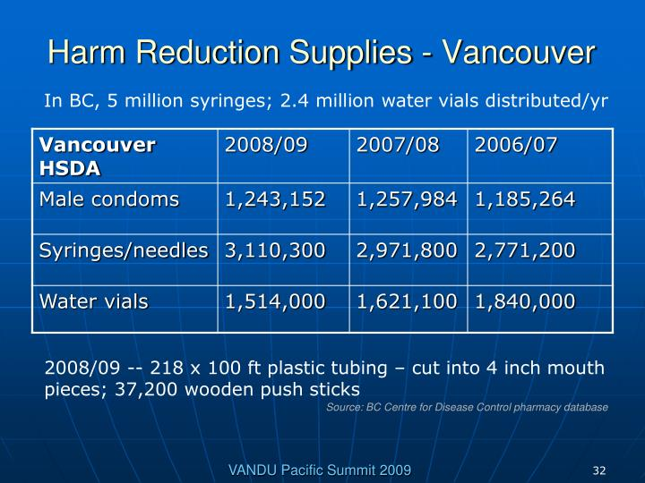 Harm Reduction Supplies - Vancouver