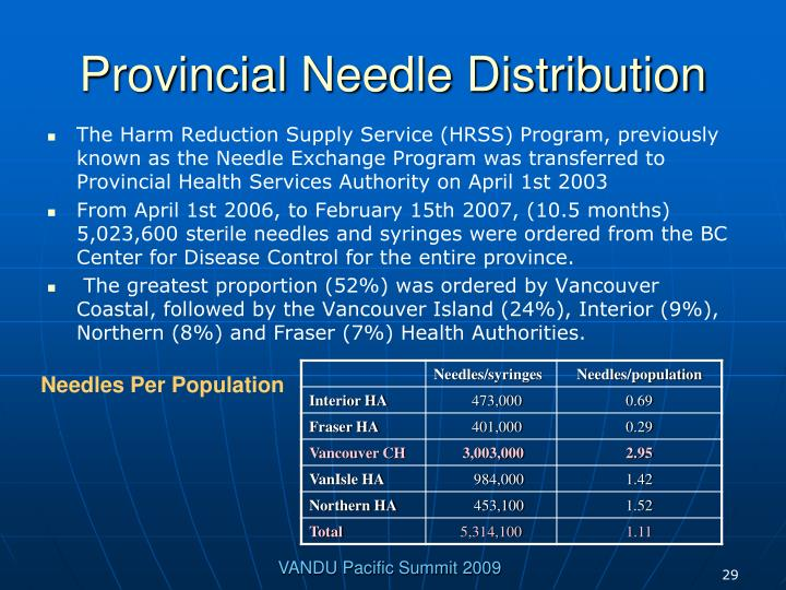 Provincial Needle Distribution