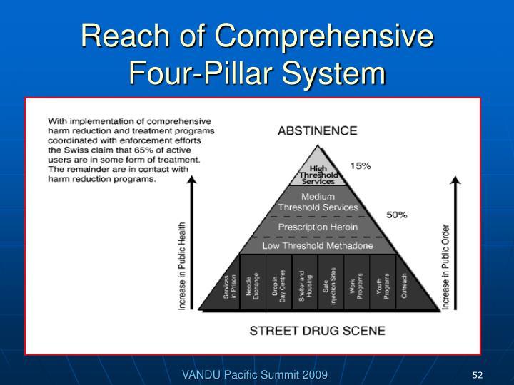 Reach of Comprehensive