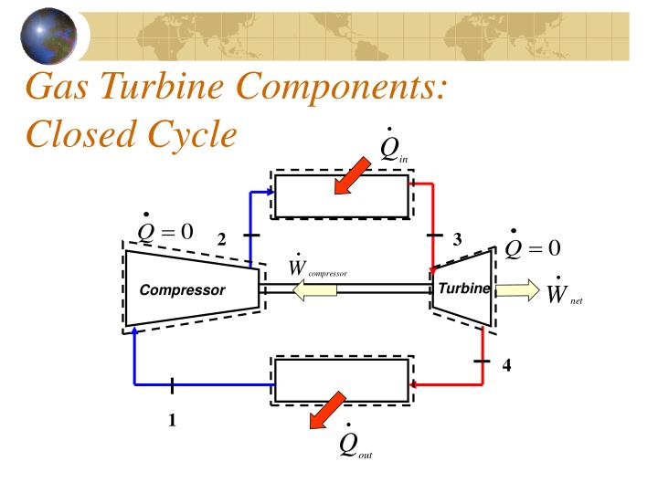 gas turbine components closed cycle n.
