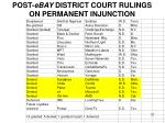 post ebay district court rulings on permanent injunction